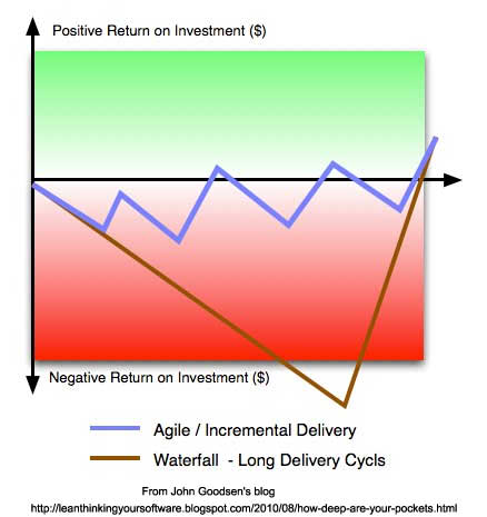 Agile-vs-waterfall-John-Goodsen