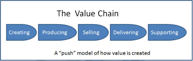 Value-chain