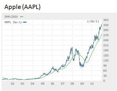 Apple-share-price