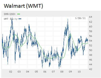 Walmart-share-price