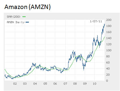 Amazon-share-price