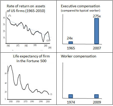 Exec-compensation