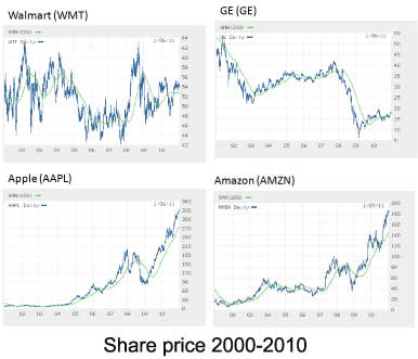Share-price-four-firms