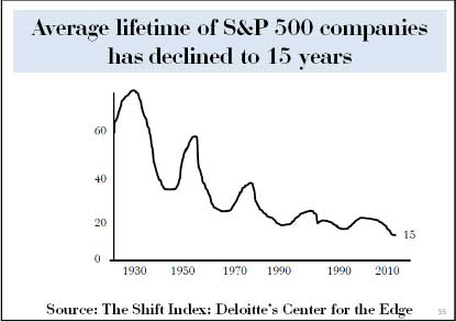 Life-expectancy-of-firms