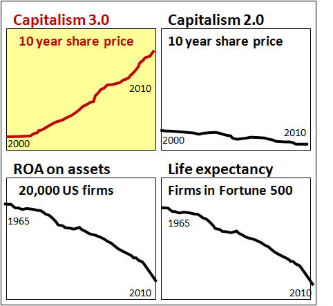 Capitalism-four-graphs