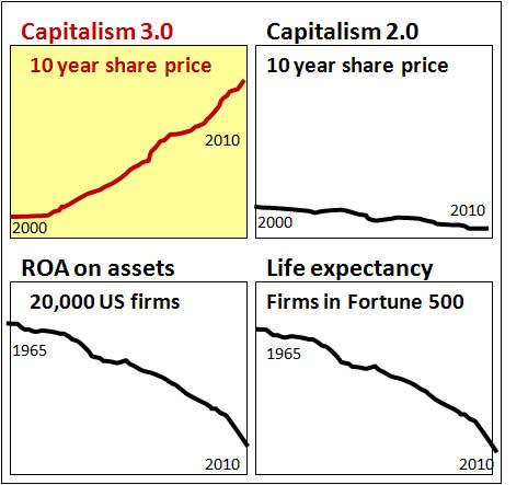 Capitalism-four-graphs