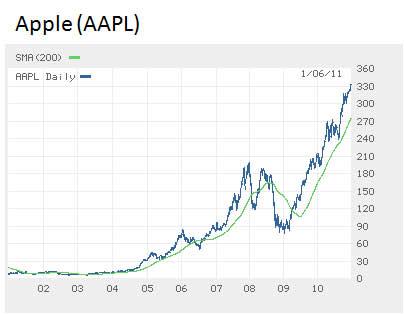 Apple-share-price