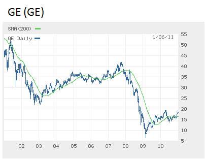GE-share-price