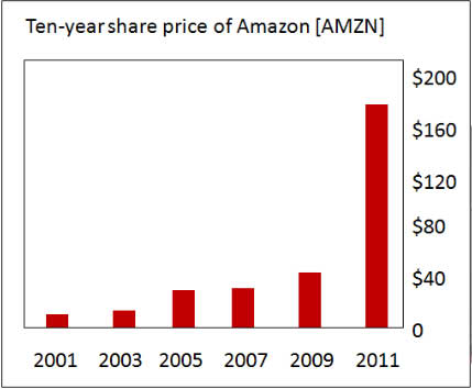 Amazon-share-price-simple
